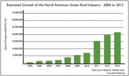 estimated_growth_of_green_roofs